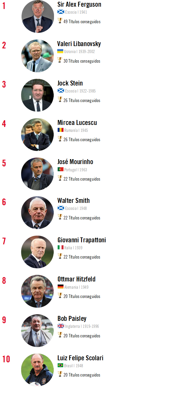 Ranking 10 mejores entrenadores de la historia